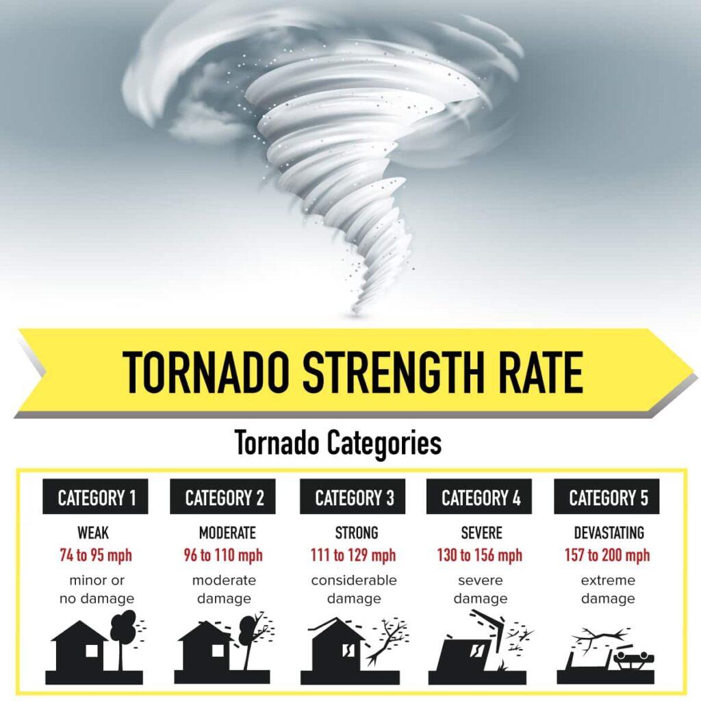 tornado strength rate